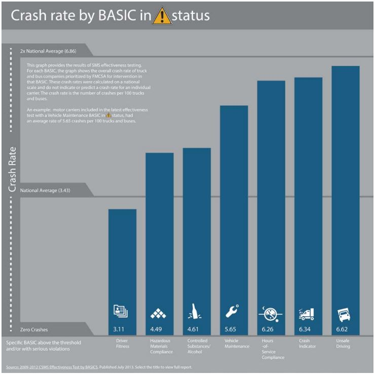 Chart depicting crash rates by BASIC violation. Source: FMCSA.