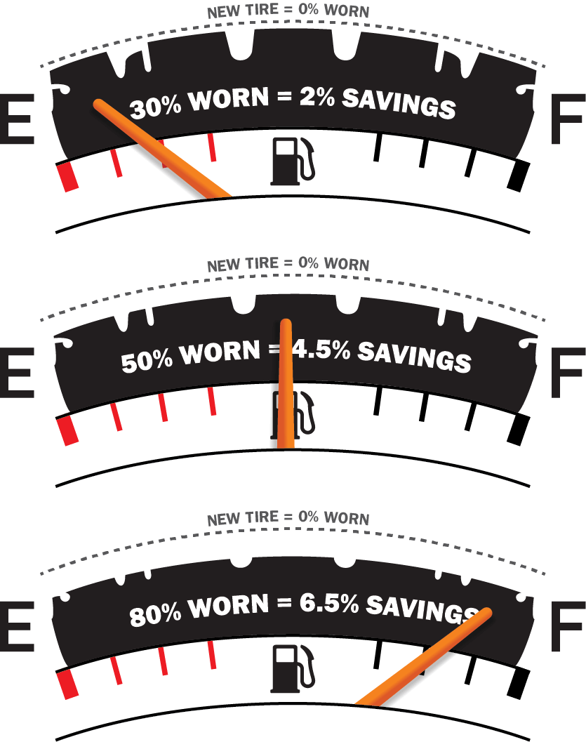 savings graphic for worn tires