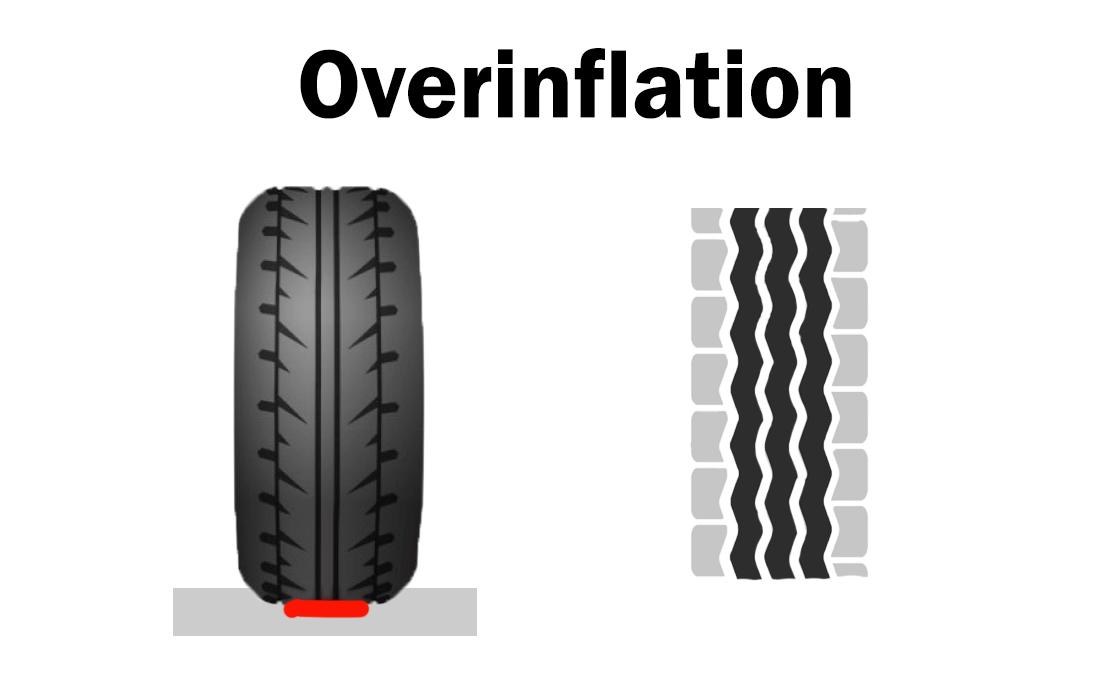 overinflation