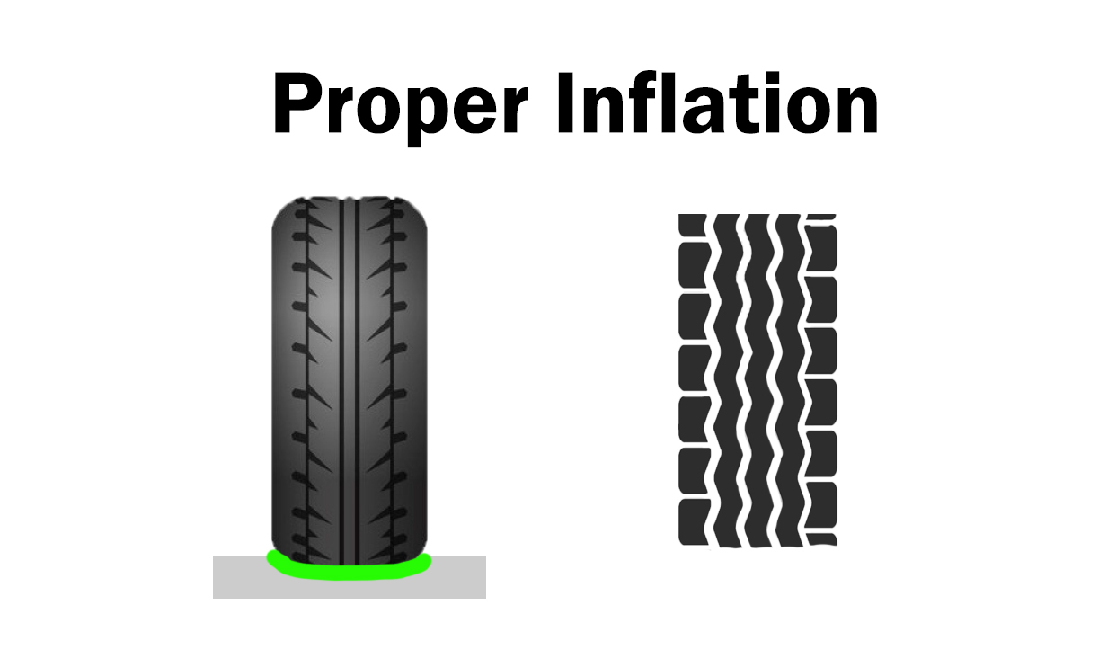 Proper Tire Inflation