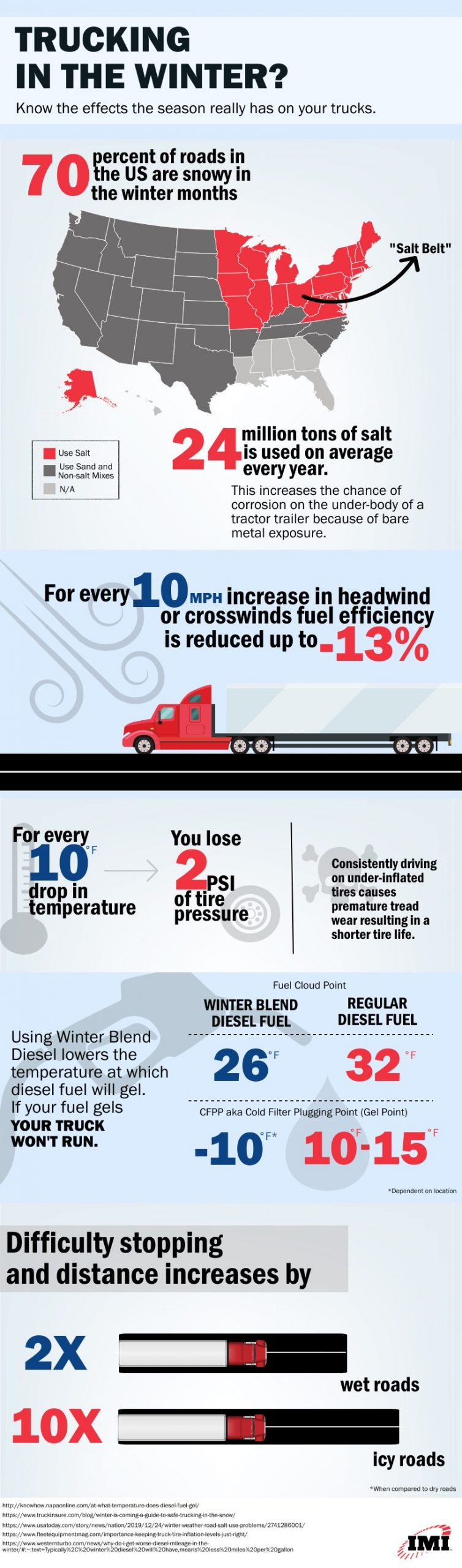 Commercial Trucking in the Winter